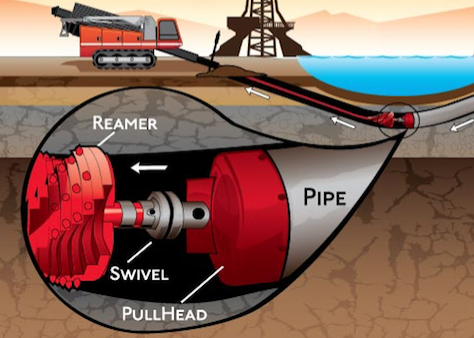 Boring Contractors Directional Boring | Pipe Pull-Back